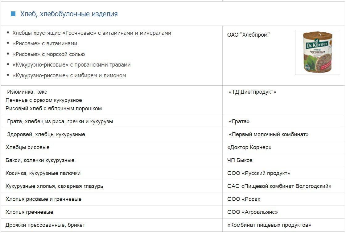 Список безглютеновых и глютеносодержащих продуктов