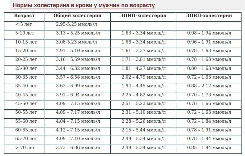 Норма холестерина в крови у женщин и мужчин по возрасту