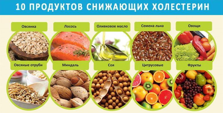 Диета при повышенном холестерине – список продуктов
